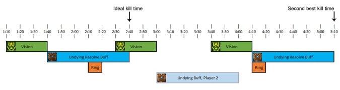 Timeline_killtime