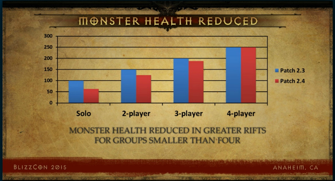 diablo-3-patch-2.4.-monster-health-reduction